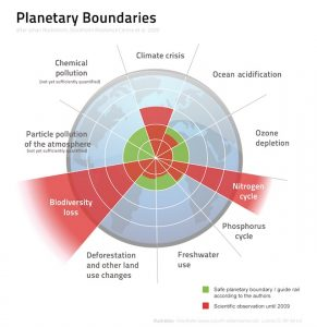 Limits: Living within the nine planetary boundaries