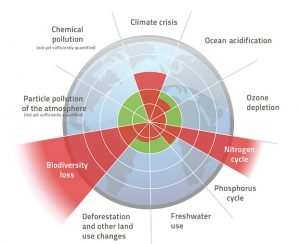 Living within limits: the nine planetary boundaries
