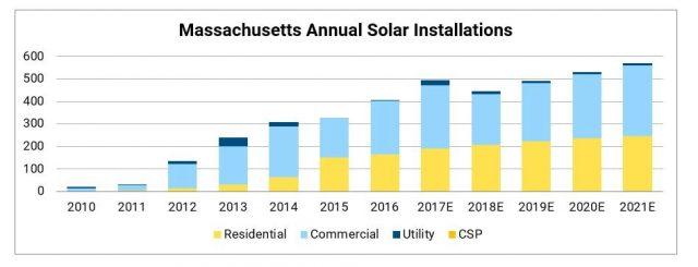 Massachusetts solar installation growth